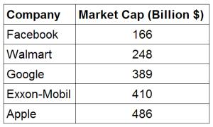 market-caps