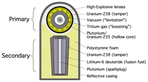 Teller-Ulam_device