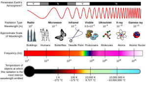 1000px-EM_Spectrum_Properties_edit.svg