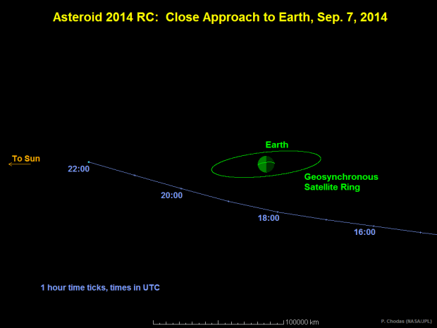 Asteroid 2014 RC Close Approach